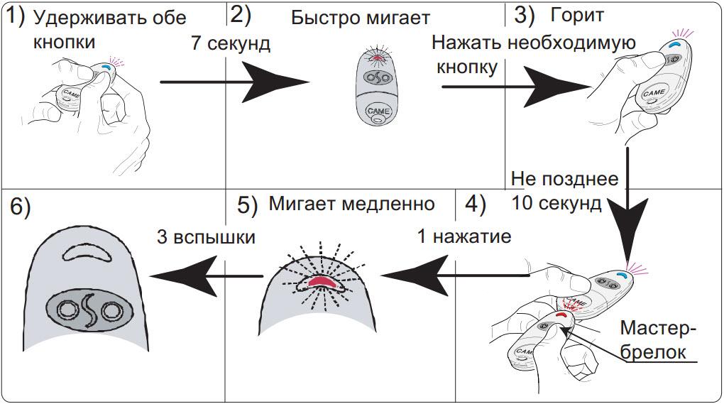 Копирование брелков